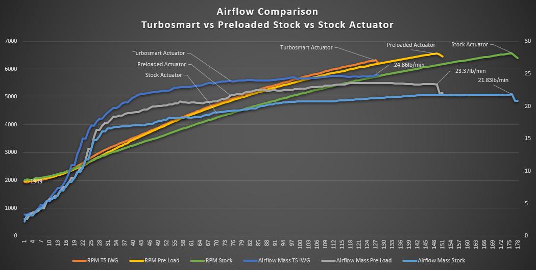 Airflow vs RPM for Different Actuators.