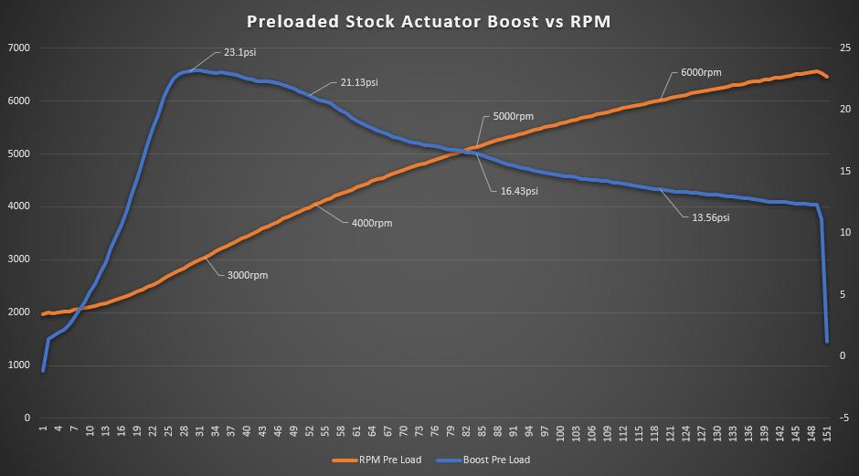 Preloaded Actuator Boost Pressure callouts