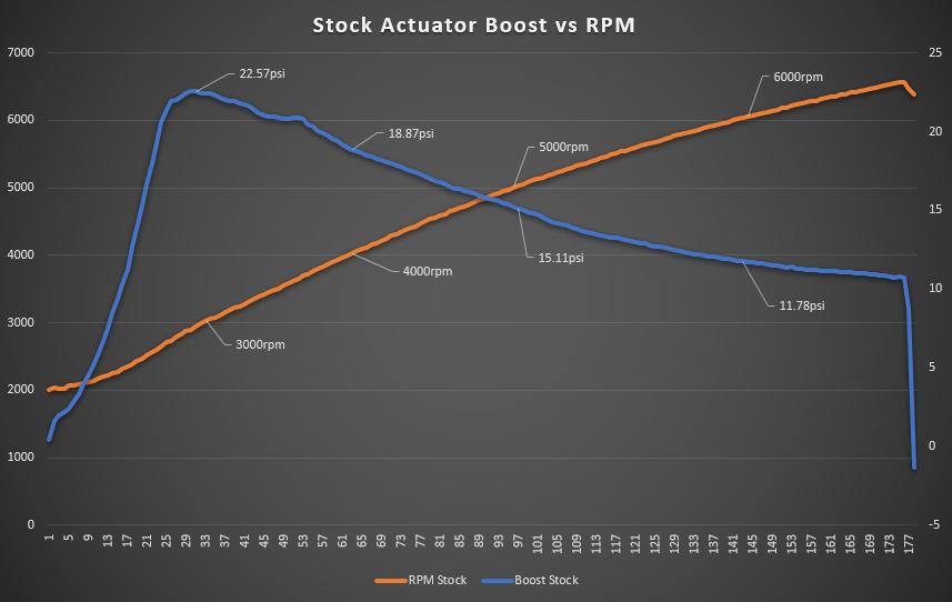 Stock Actuator Boost Pressure callouts