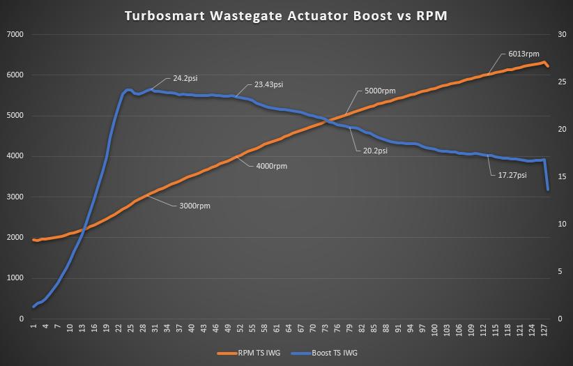 Turbosmart Actuator Boost Pressure callouts