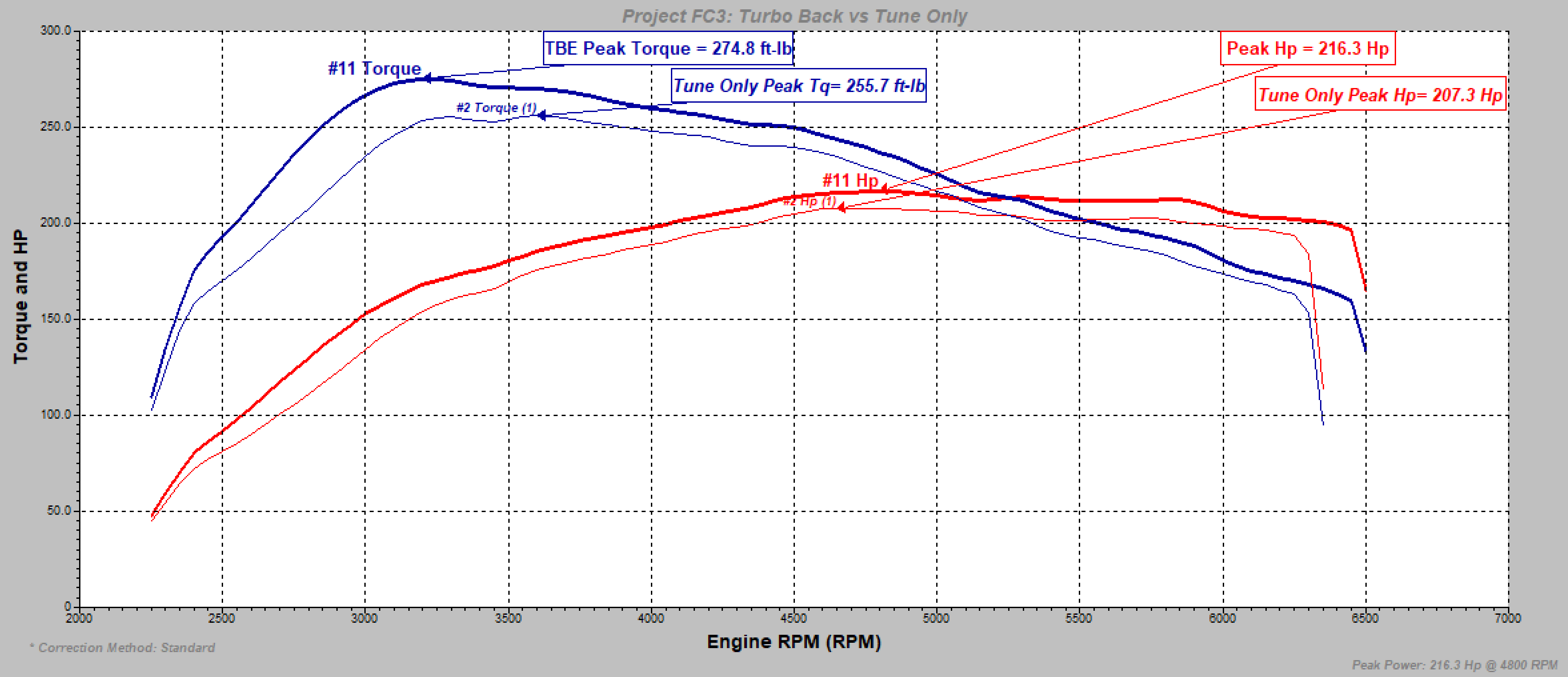 aFe Turboback Exhaust 10th Gen Civic 1.5T Si