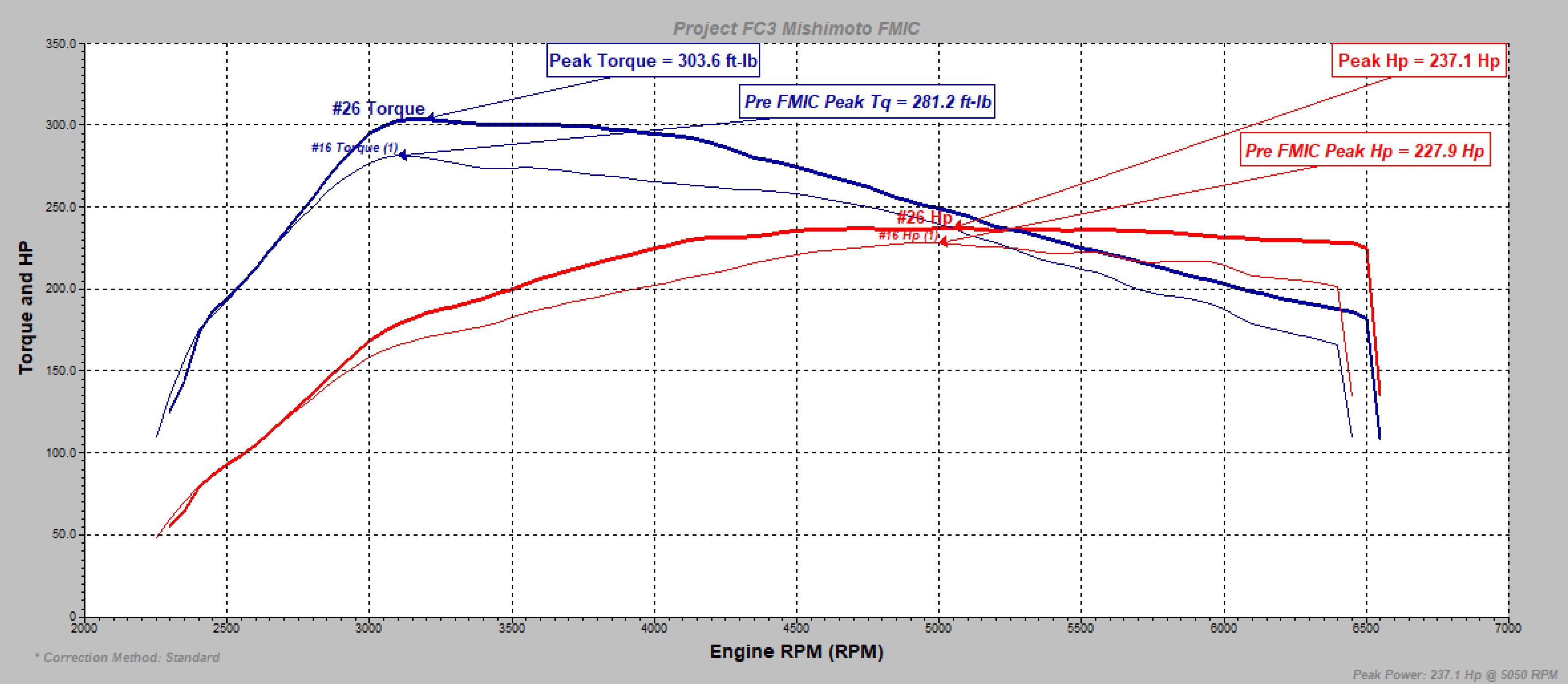 Tuned FMIC vs Stock
