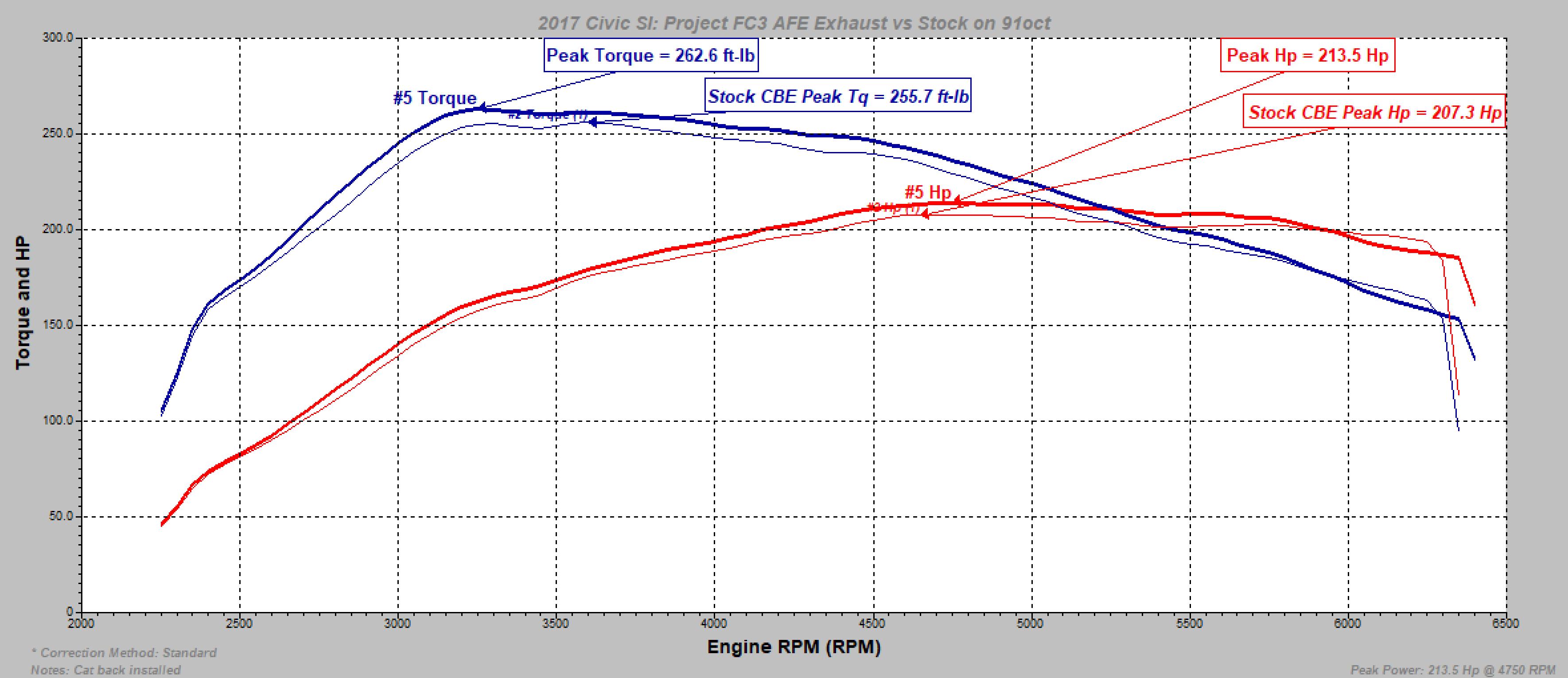 AFE vs Stock Exhaust
