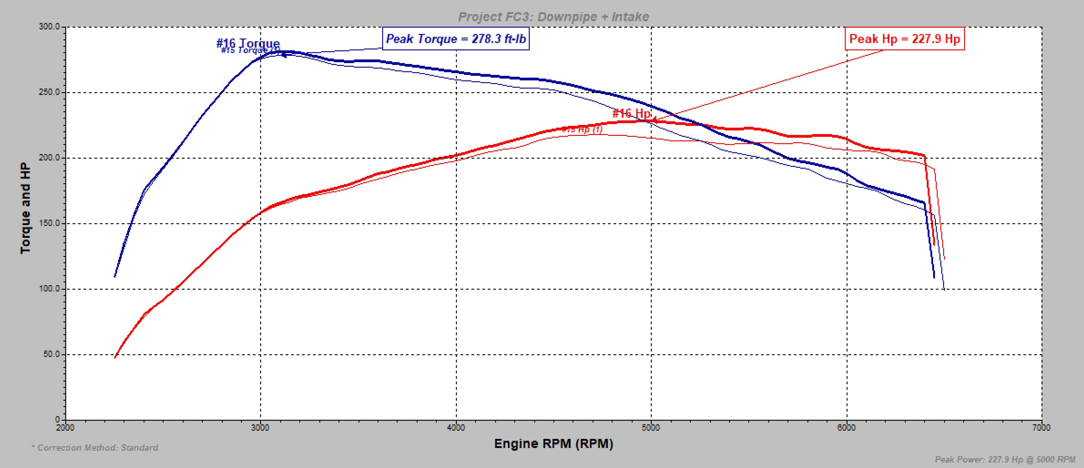 Intake vs DP