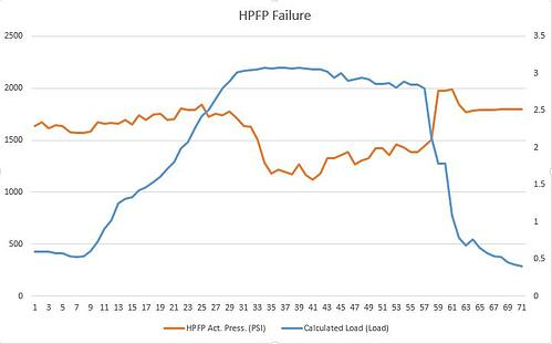 HPFP Failure Graph