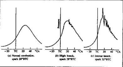 Detonation vs Pre-Ignition